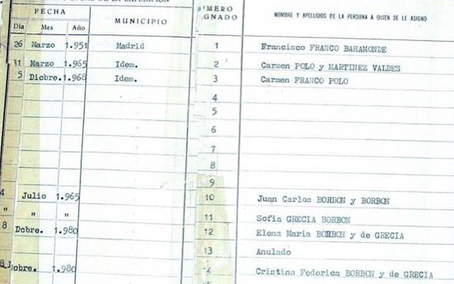 Te has preguntado a quiénes correspondieron los primeros nºs de DNI de 1944? Vía @kurioso :))