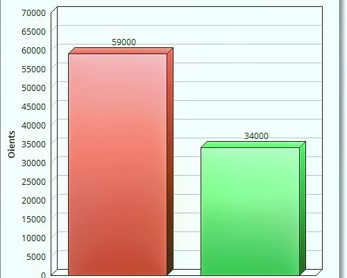 Trista x @CatalunyaRadio: Mari Pau Janer em fa descansar temporada i el programa (un projecte meu) cau 25.000 oients